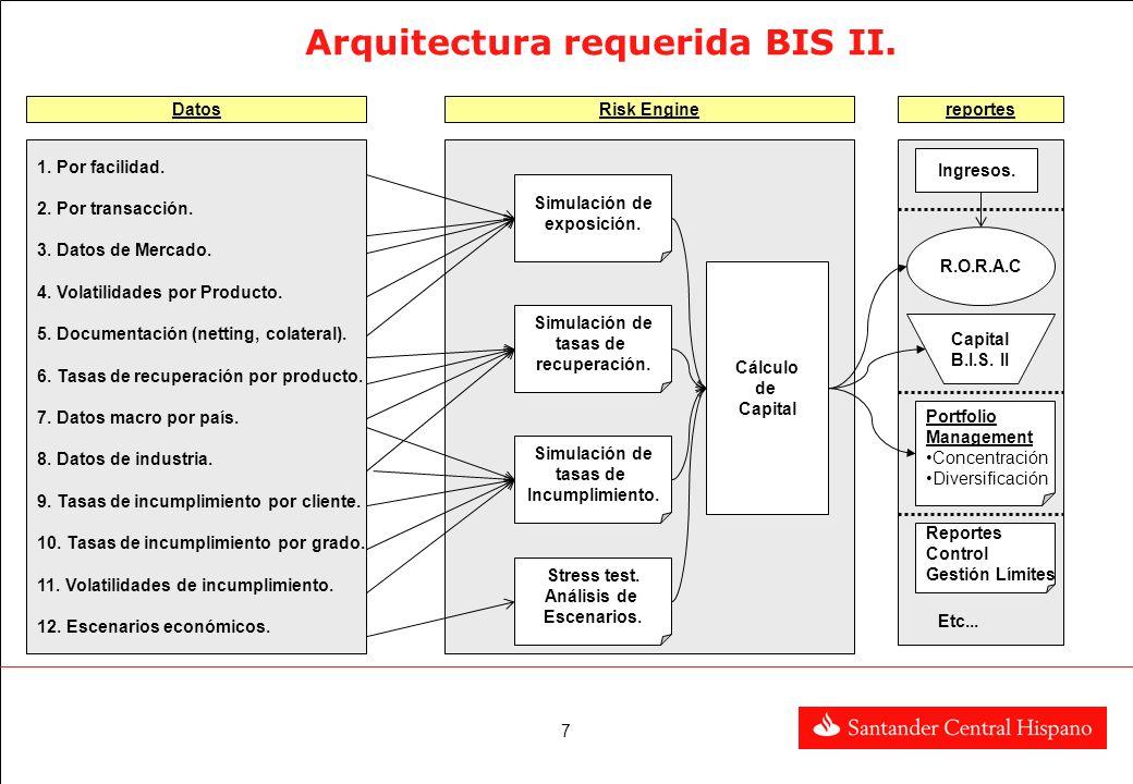 Arquitectura requerida BIS II.