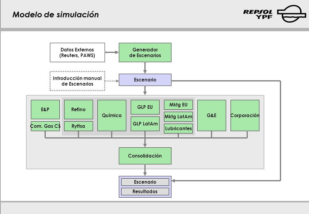 Modelo de simulación Escenario Generador de Escenarios