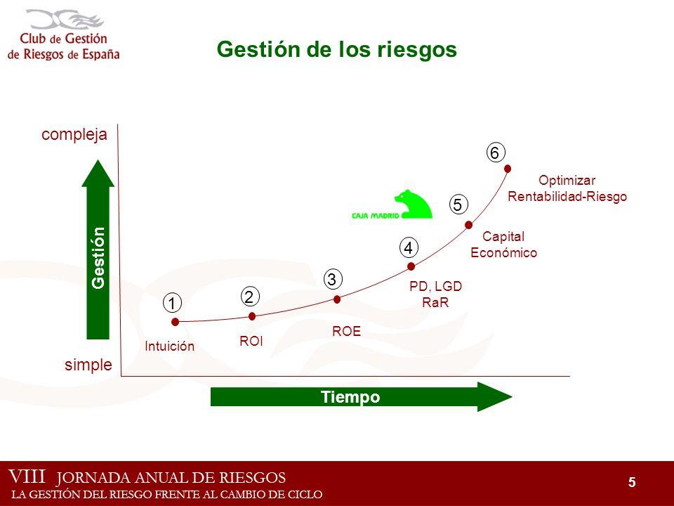 Gestión de los riesgos compleja 6 5 Gestión 4 3 2 1 simple Tiempo