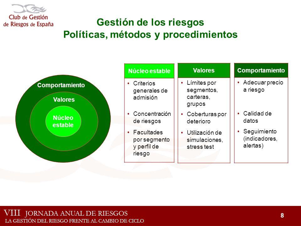 Gestión de los riesgos Políticas, métodos y procedimientos