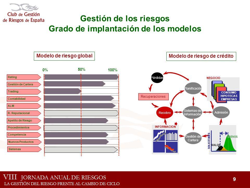 Gestión de los riesgos Grado de implantación de los modelos