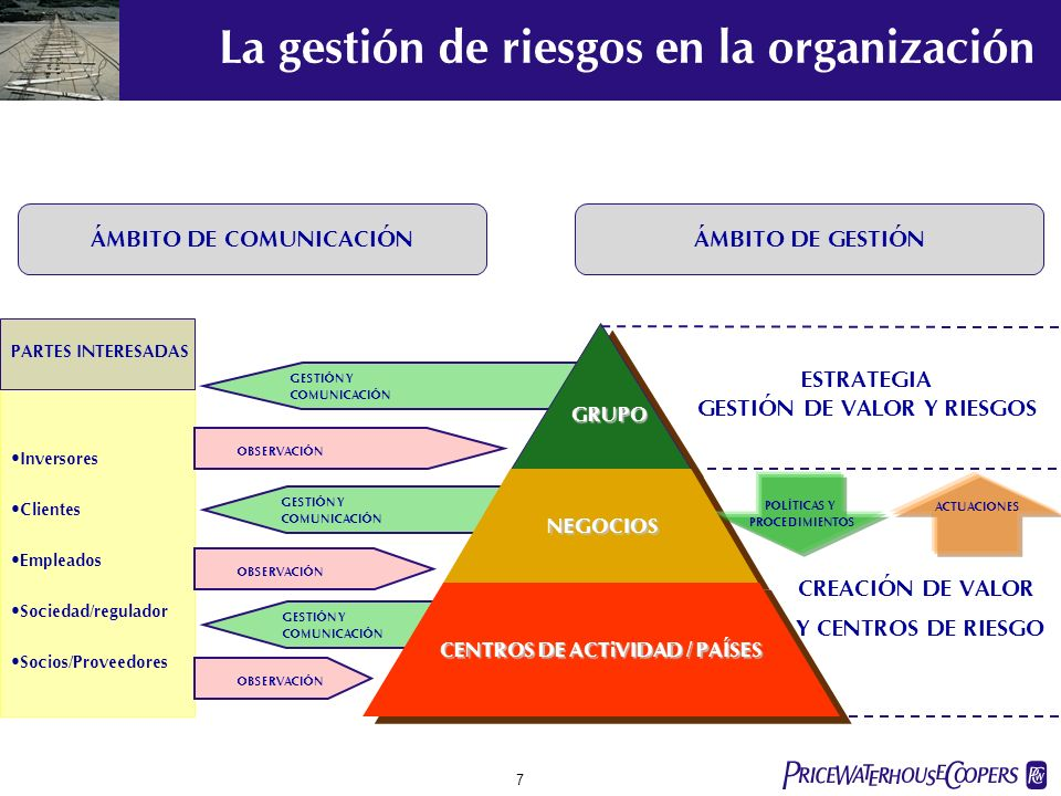 La gestión de riesgos en la organización