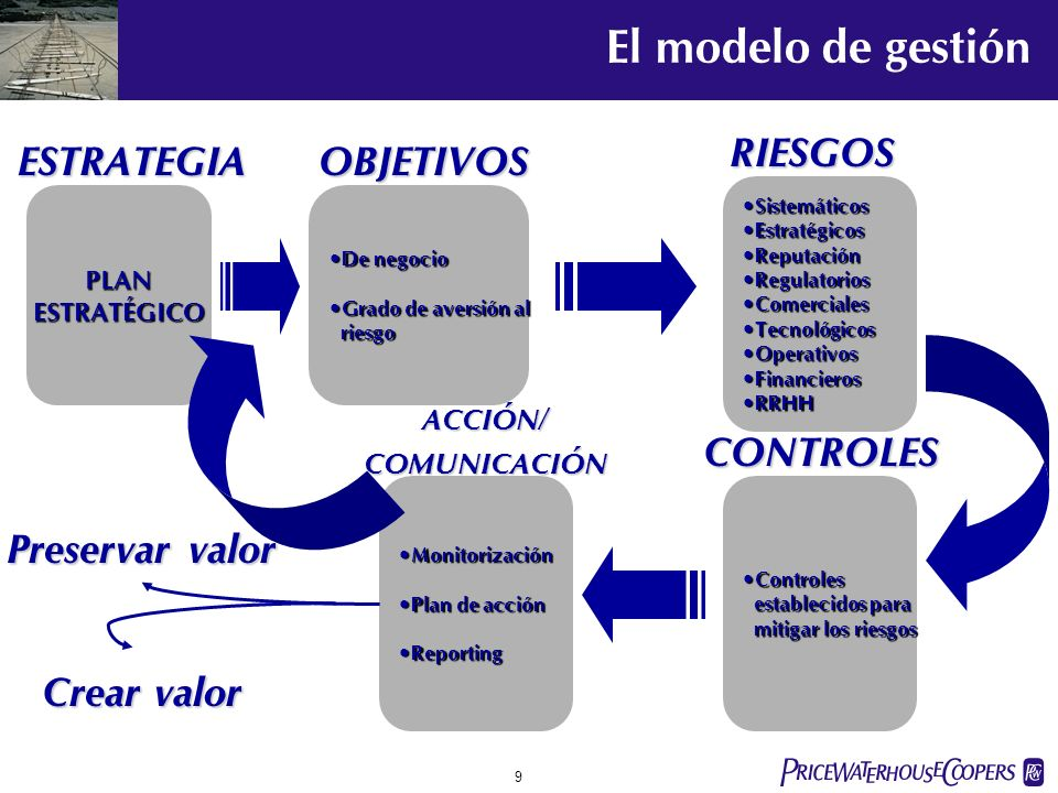 El modelo de gestión RIESGOS ESTRATEGIA OBJETIVOS CONTROLES
