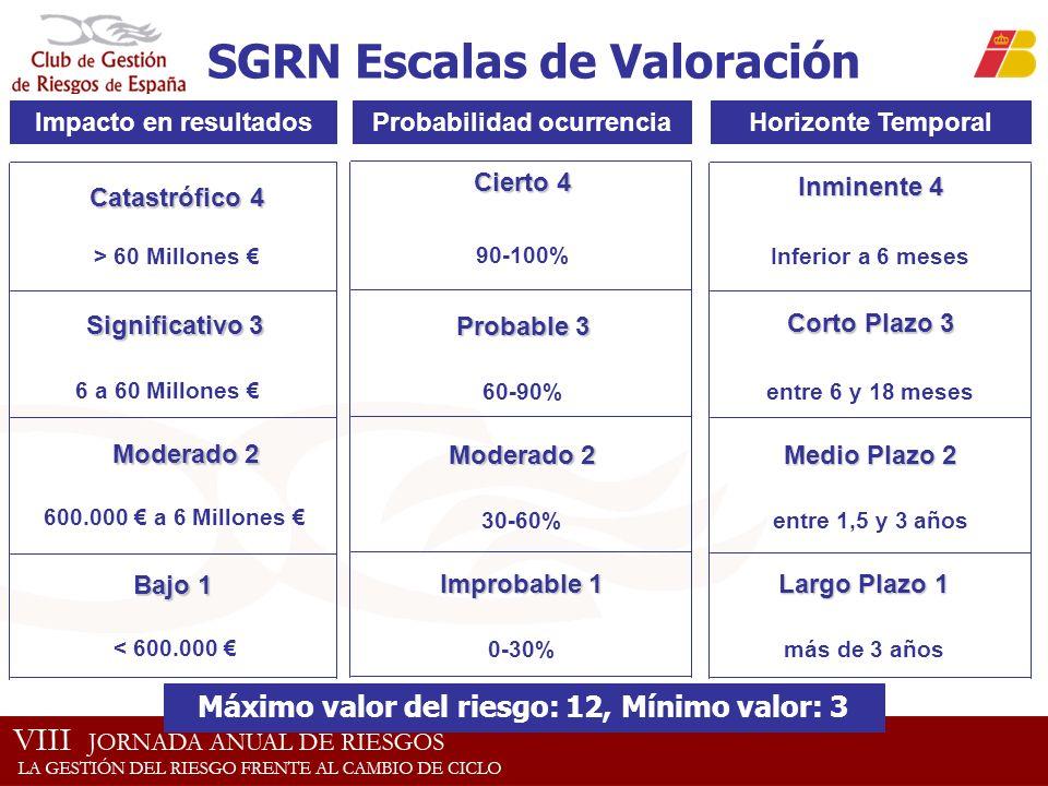 SGRN Escalas de Valoración