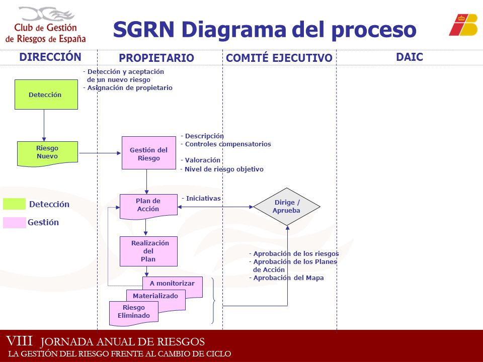 SGRN Diagrama del proceso