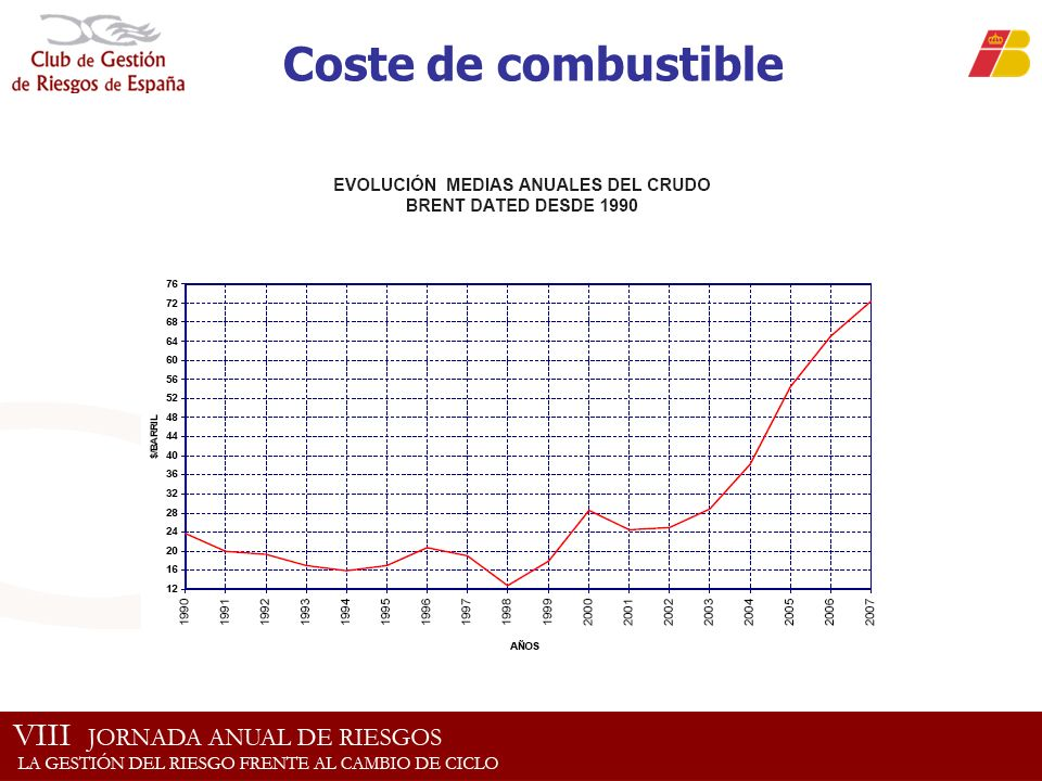 Coste de combustible