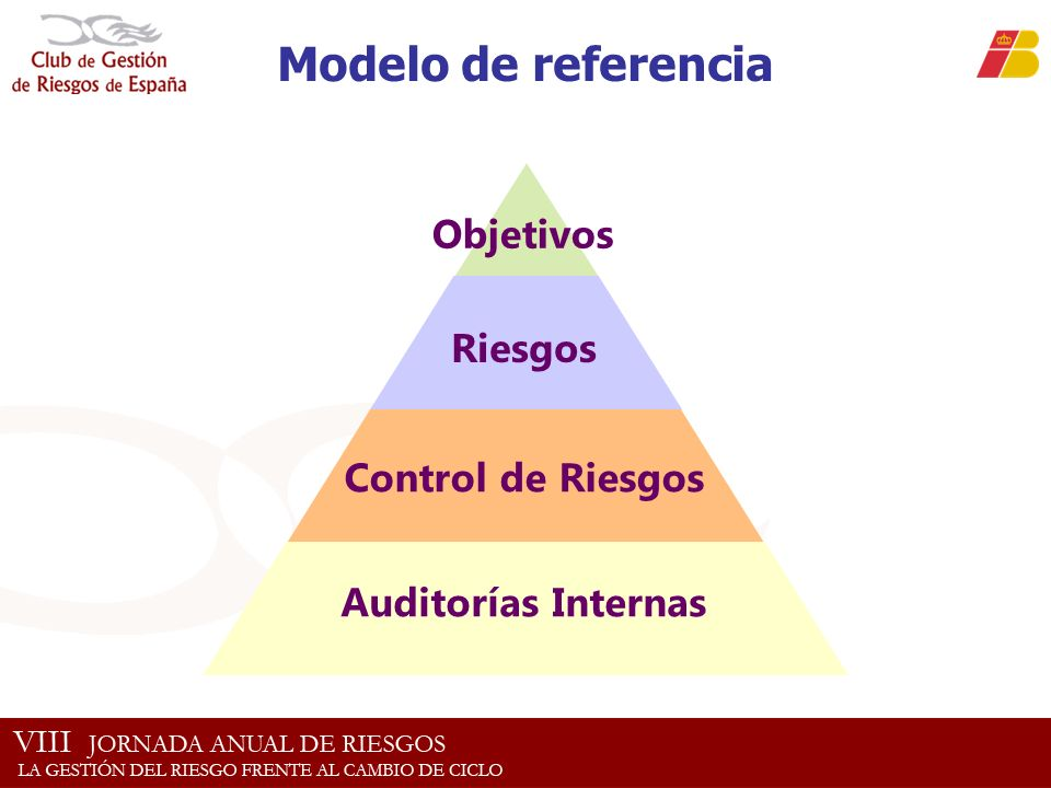 Modelo de referencia Objetivos Riesgos Control de Riesgos