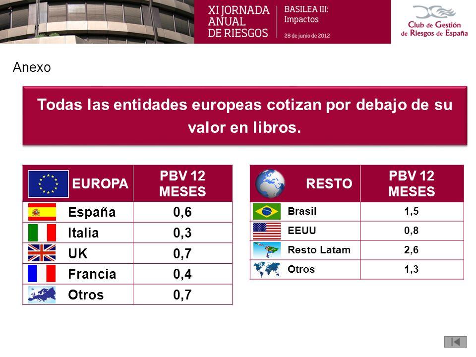 Todas las entidades europeas cotizan por debajo de su valor en libros.