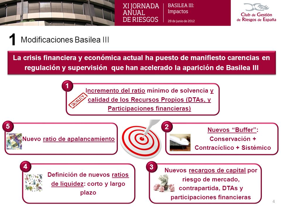1 Modificaciones Basilea III