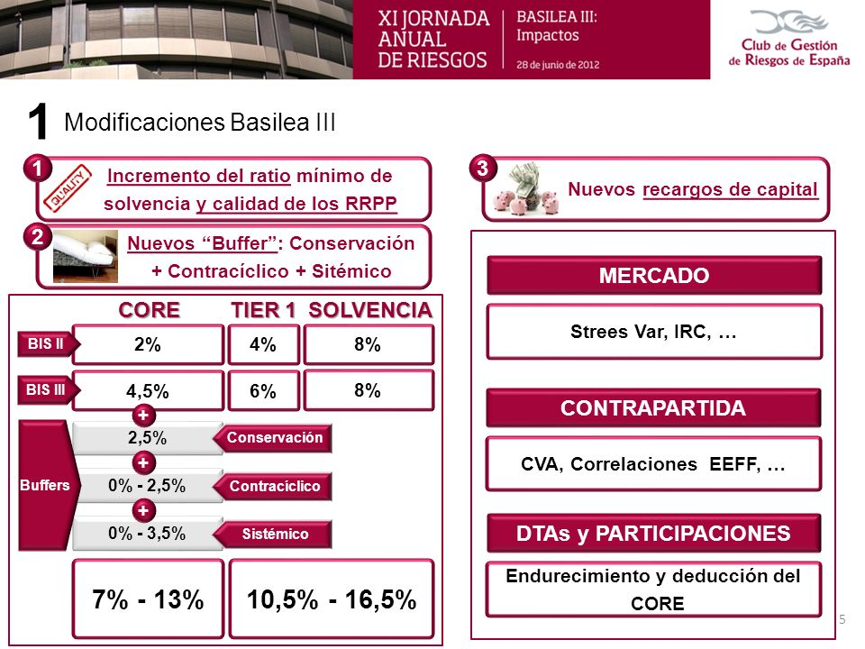 1 7% - 13% 10,5% - 16,5% Modificaciones Basilea III 1 3 2 MERCADO