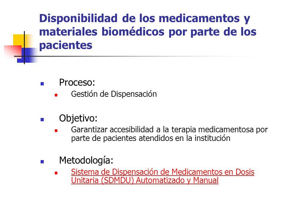 Disponibilidad de los medicamentos y materiales biomédicos por parte de los pacientes