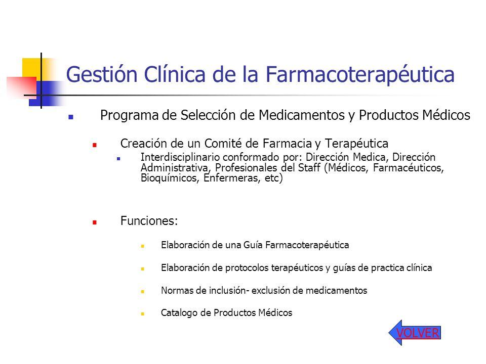 Gestión Clínica de la Farmacoterapéutica