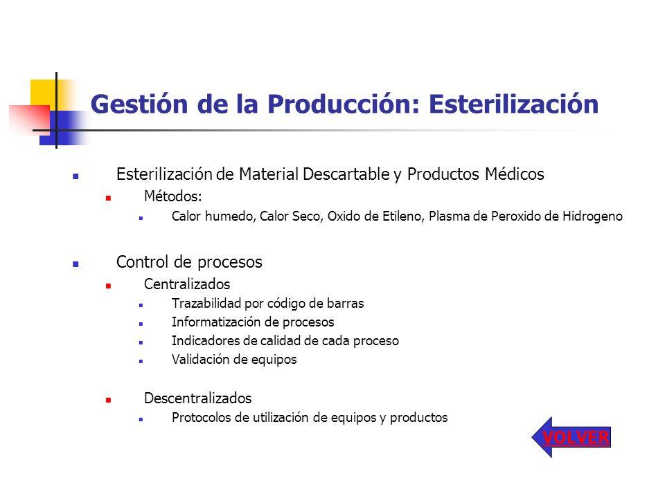 Gestión de la Producción: Esterilización