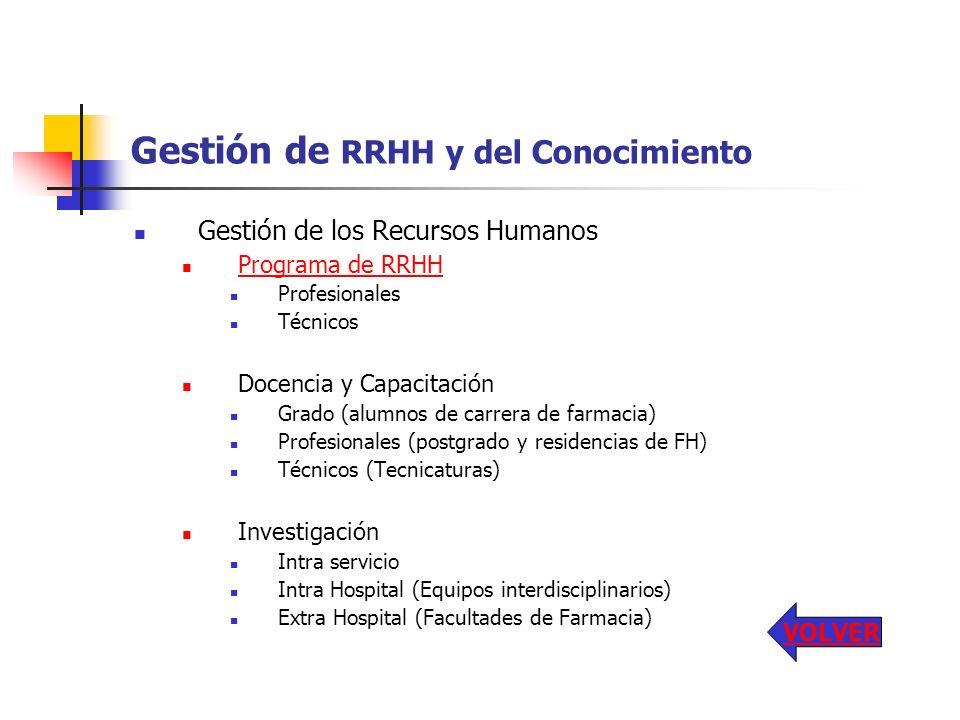 Gestión de RRHH y del Conocimiento