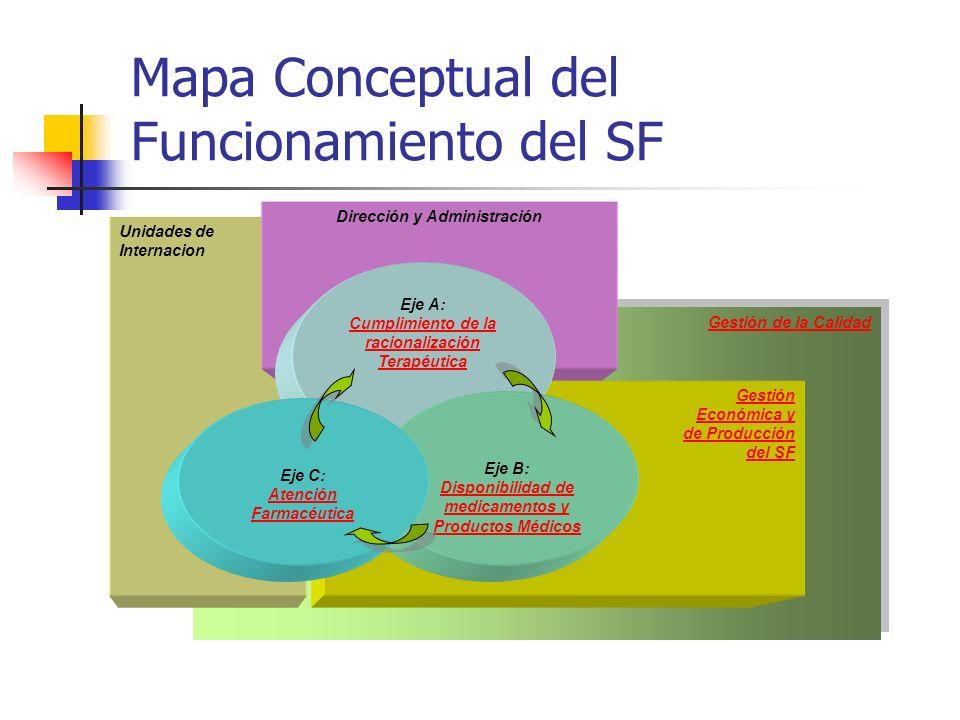 Mapa Conceptual del Funcionamiento del SF