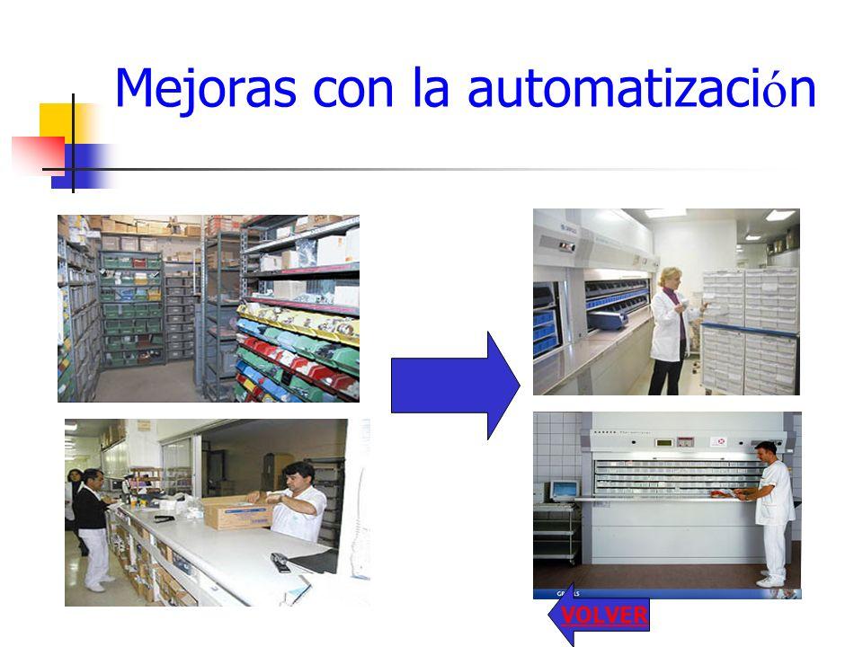 Mejoras con la automatización