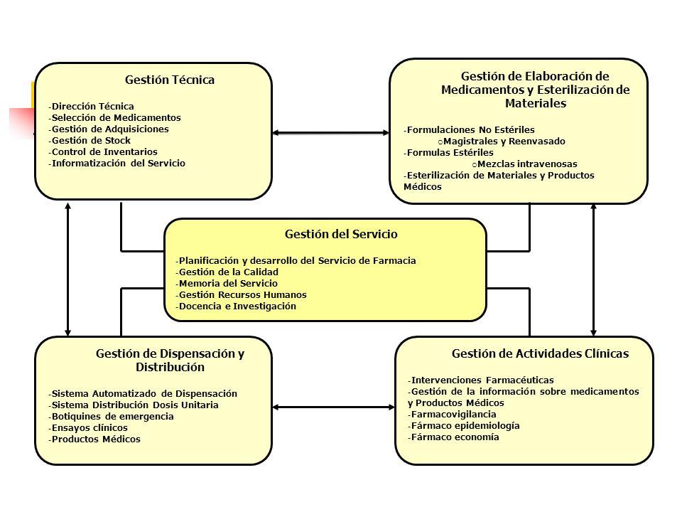 Gestión de Elaboración de Medicamentos y Esterilización de Materiales