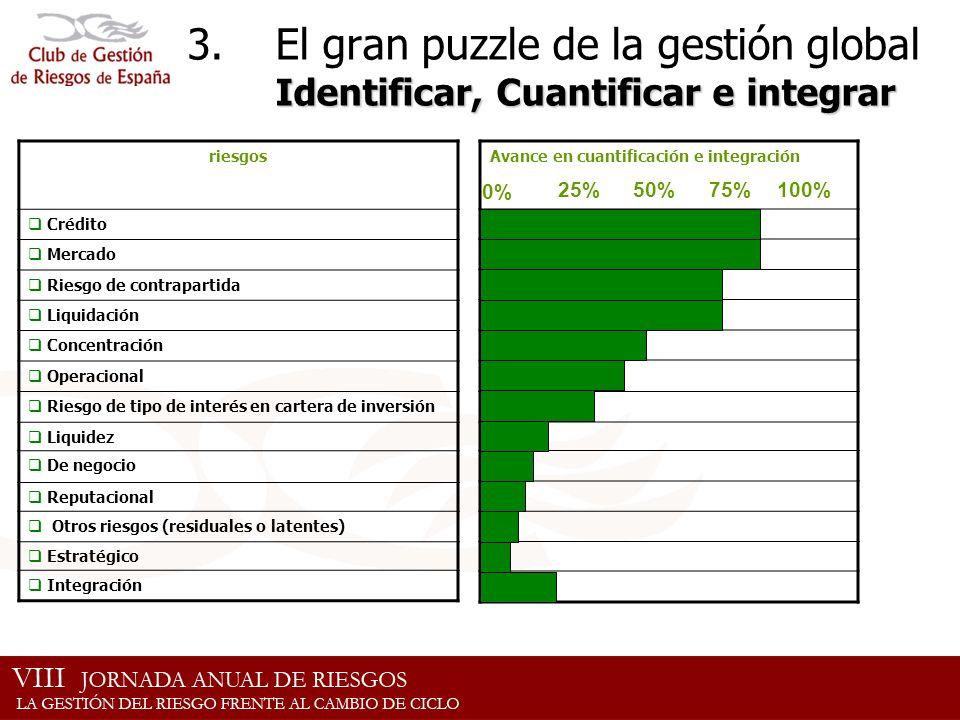 El gran puzzle de la gestión global Identificar, Cuantificar e integrar