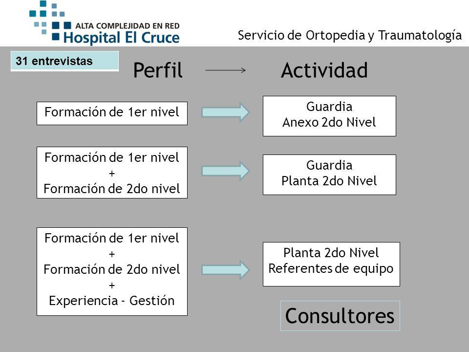 Perfil Actividad Consultores Servicio de Ortopedia y Traumatología