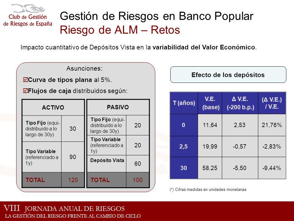 Gestión de Riesgos en Banco Popular Riesgo de ALM – Retos