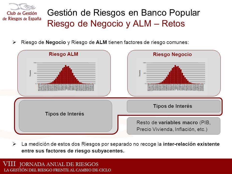 Gestión de Riesgos en Banco Popular Riesgo de Negocio y ALM – Retos