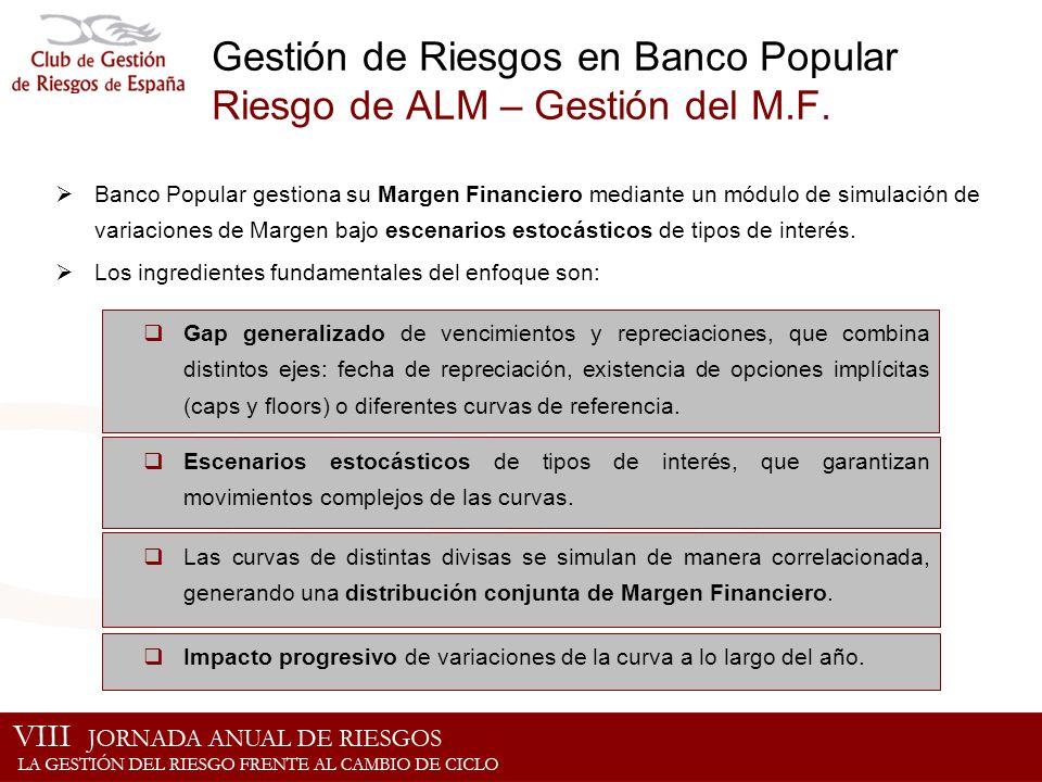 Gestión de Riesgos en Banco Popular Riesgo de ALM – Gestión del M.F.
