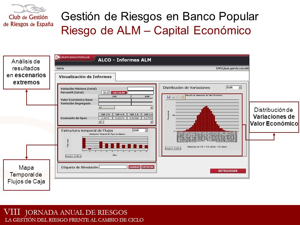 Gestión de Riesgos en Banco Popular Riesgo de ALM – Capital Económico