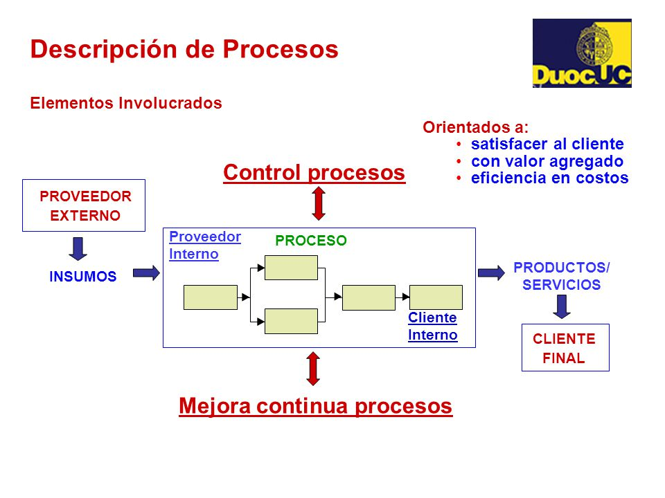 Gestion de procesos ppt video online descargar for Descripcion del proceso de produccion