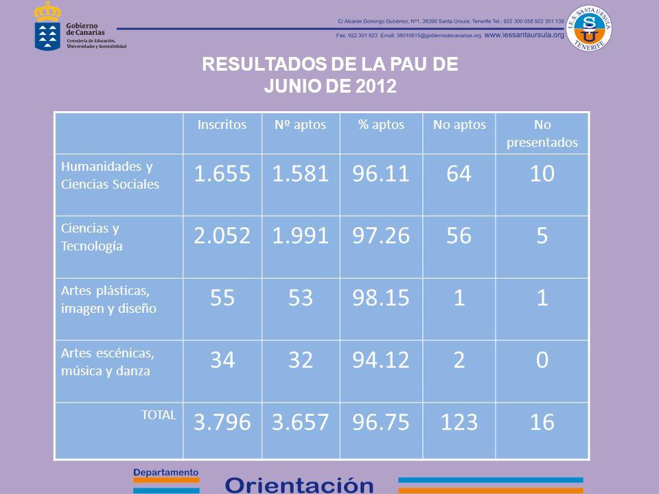 RESULTADOS DE LA PAU DE JUNIO DE 2012