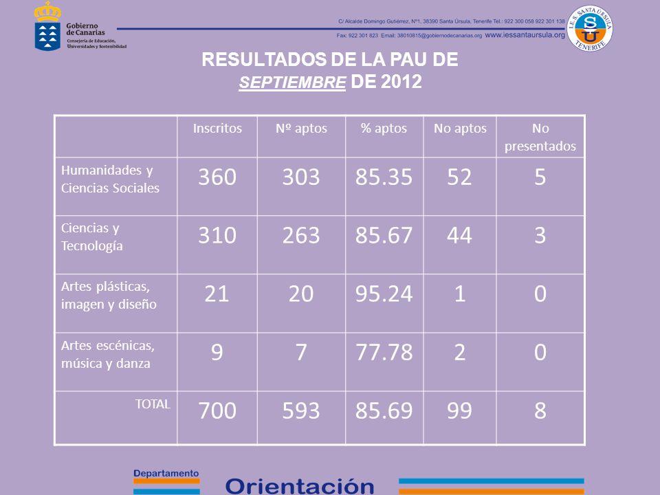 RESULTADOS DE LA PAU DE SEPTIEMBRE DE 2012