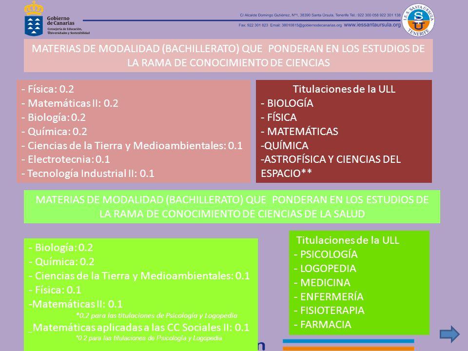 - Ciencias de la Tierra y Medioambientales: 0.1 - Electrotecnia: 0.1