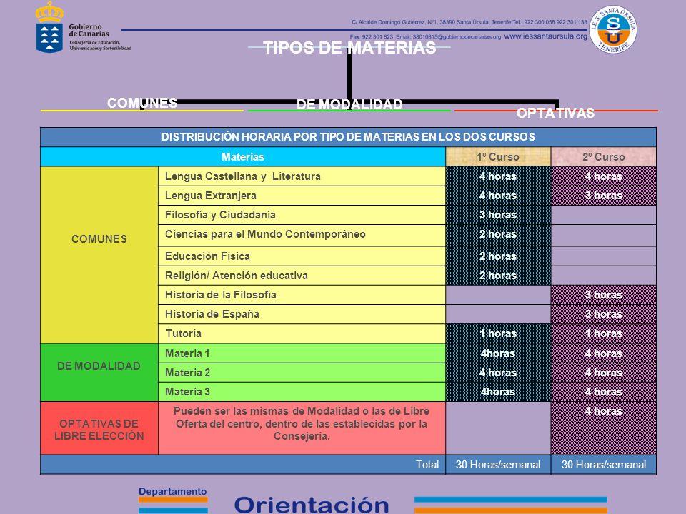 DISTRIBUCIÓN HORARIA POR TIPO DE MATERIAS EN LOS DOS CURSOS Materias
