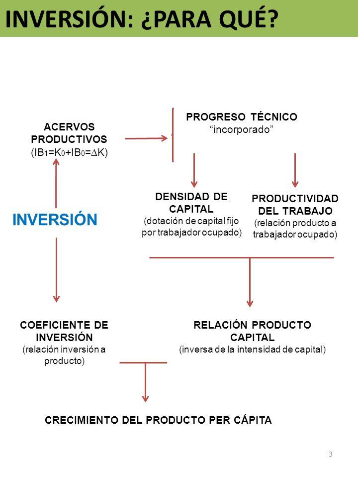 INVERSIÓN: ¿PARA QUÉ INVERSIÓN PROGRESO TÉCNICO incorporado