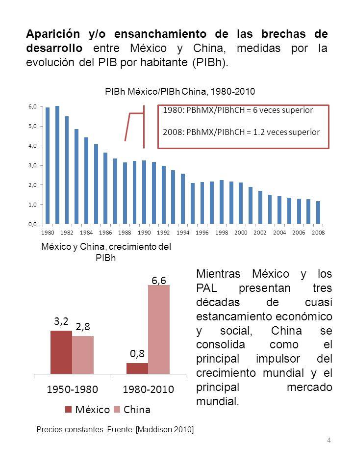 Aparición y/o ensanchamiento de las brechas de desarrollo entre México y China, medidas por la evolución del PIB por habitante (PIBh).