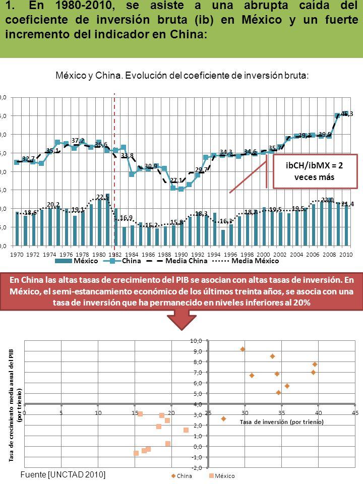 México y China. Evolución del coeficiente de inversión bruta: