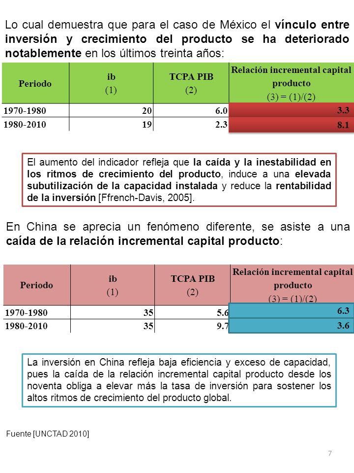 Lo cual demuestra que para el caso de México el vínculo entre inversión y crecimiento del producto se ha deteriorado notablemente en los últimos treinta años: