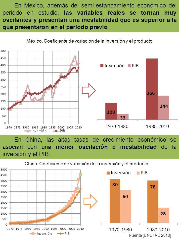 En México, además del semi-estancamiento económico del periodo en estudio, las variables reales se tornan muy oscilantes y presentan una inestabilidad que es superior a la que presentaron en el periodo previo.