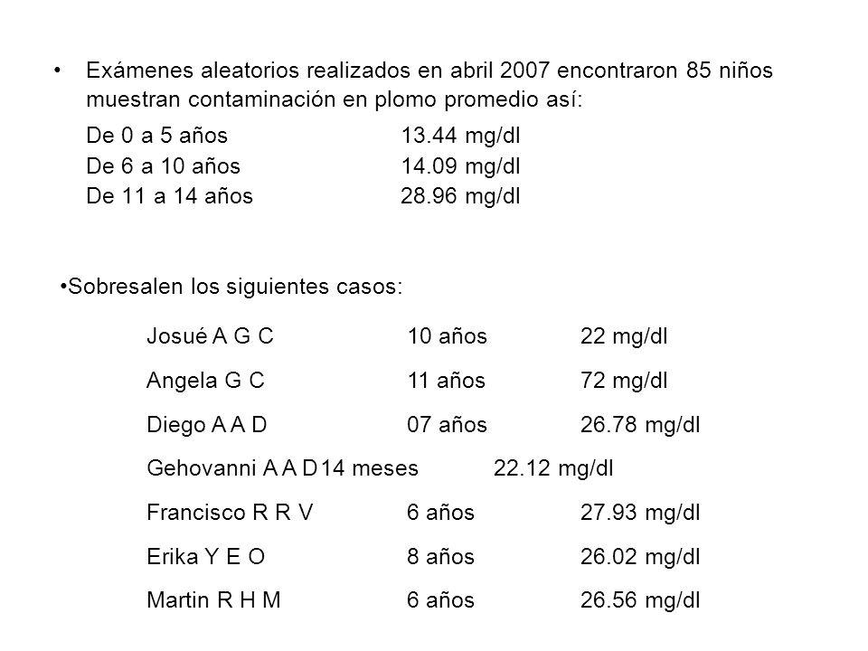 Exámenes aleatorios realizados en abril 2007 encontraron 85 niños muestran contaminación en plomo promedio así: