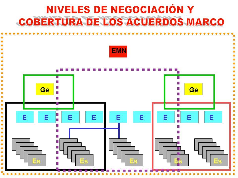 NIVELES DE NEGOCIACIÓN Y COBERTURA DE LOS ACUERDOS MARCO