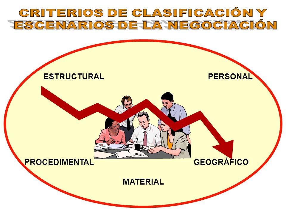 CRITERIOS DE CLASIFICACIÓN Y ESCENARIOS DE LA NEGOCIACIÓN