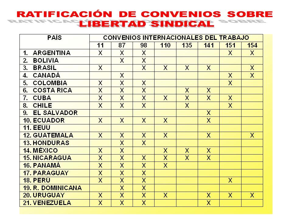 RATIFICACIÓN DE CONVENIOS SOBRE