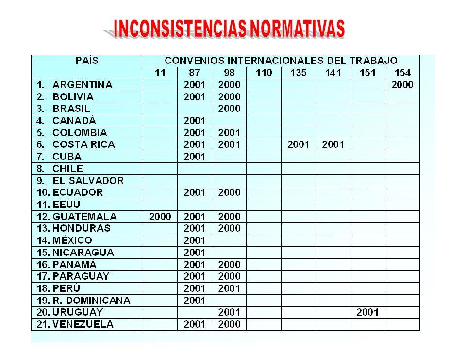 INCONSISTENCIAS NORMATIVAS