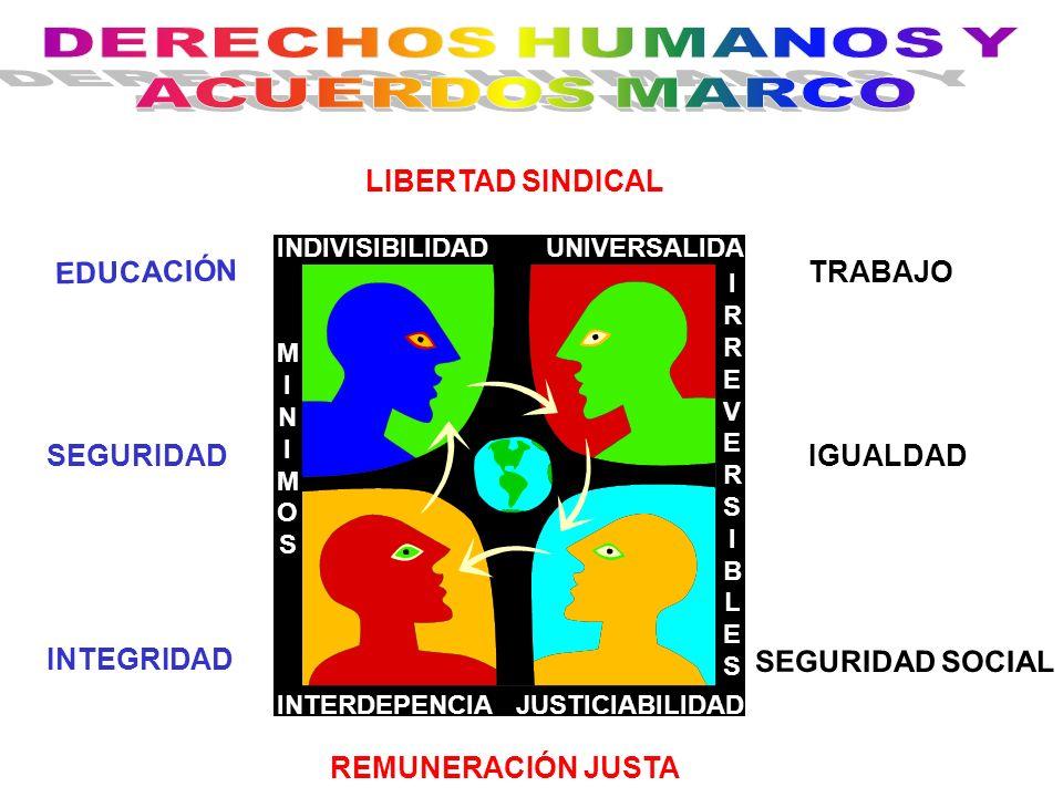 DERECHOS HUMANOS Y ACUERDOS MARCO