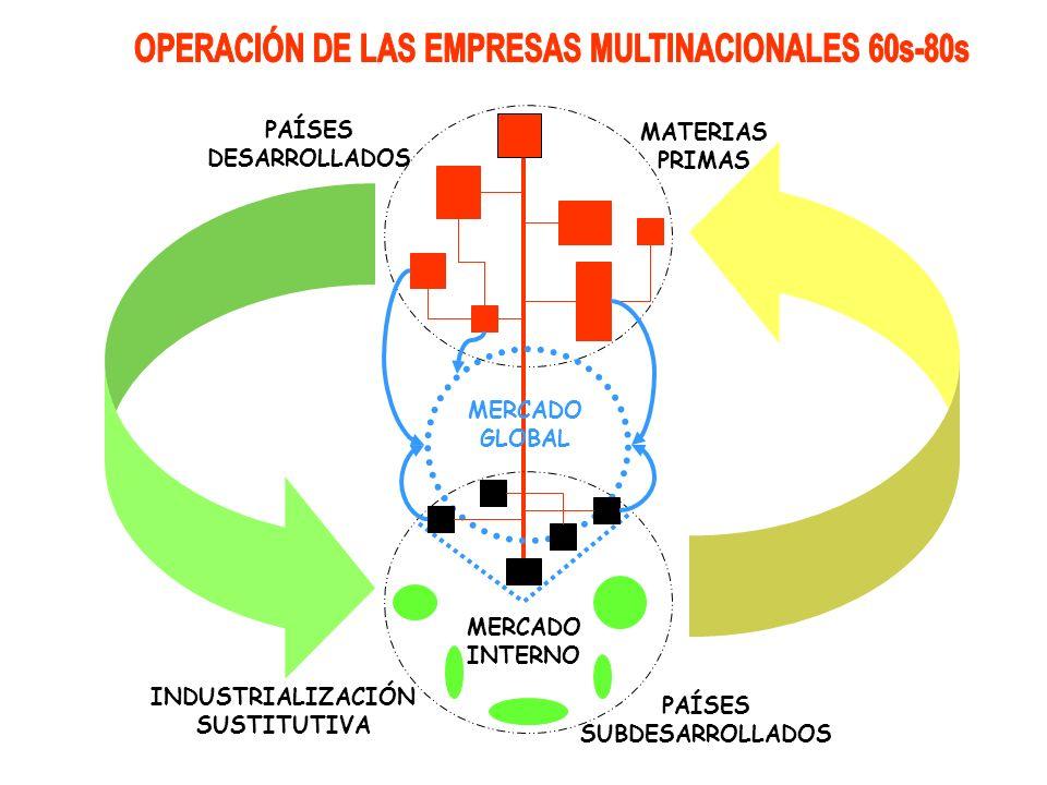 OPERACIÓN DE LAS EMPRESAS MULTINACIONALES 60s-80s
