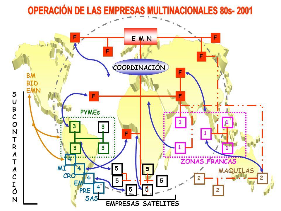OPERACIÓN DE LAS EMPRESAS MULTINACIONALES 80s- 2001