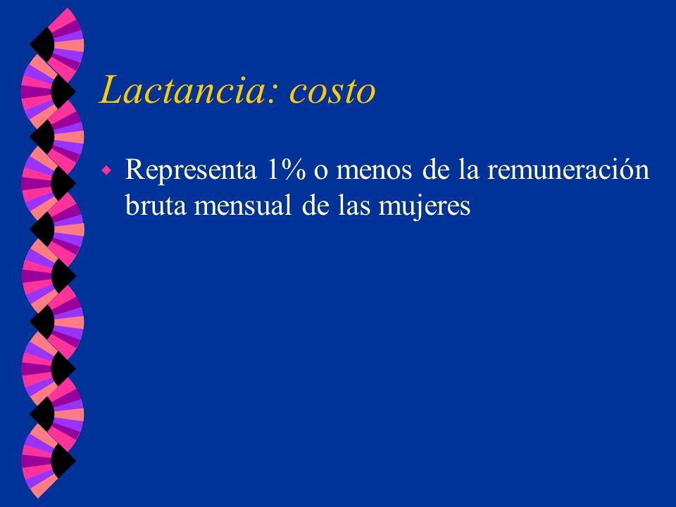 Lactancia: costo Representa 1% o menos de la remuneración bruta mensual de las mujeres