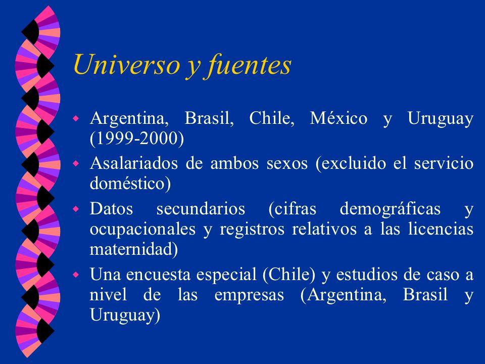 Universo y fuentes Argentina, Brasil, Chile, México y Uruguay (1999-2000) Asalariados de ambos sexos (excluido el servicio doméstico)