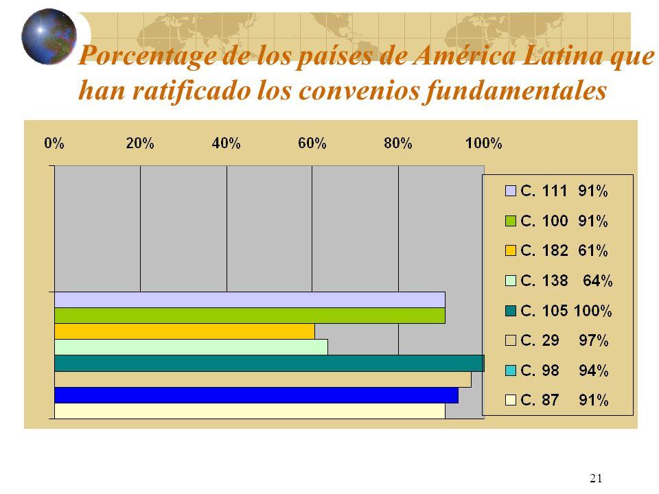 Porcentage de los países de América Latina que han ratificado los convenios fundamentales