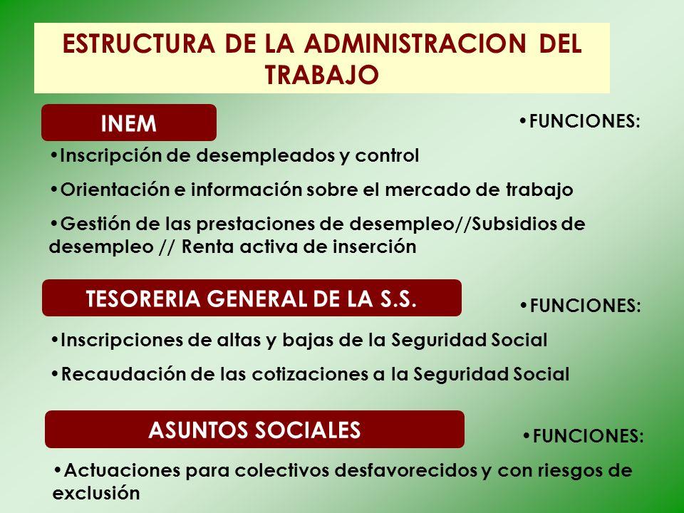 ESTRUCTURA DE LA ADMINISTRACION DEL TRABAJO