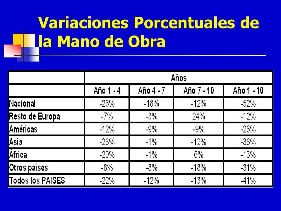 Variaciones Porcentuales de la Mano de Obra